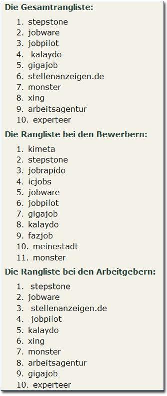 Jobbörsen Rangliste